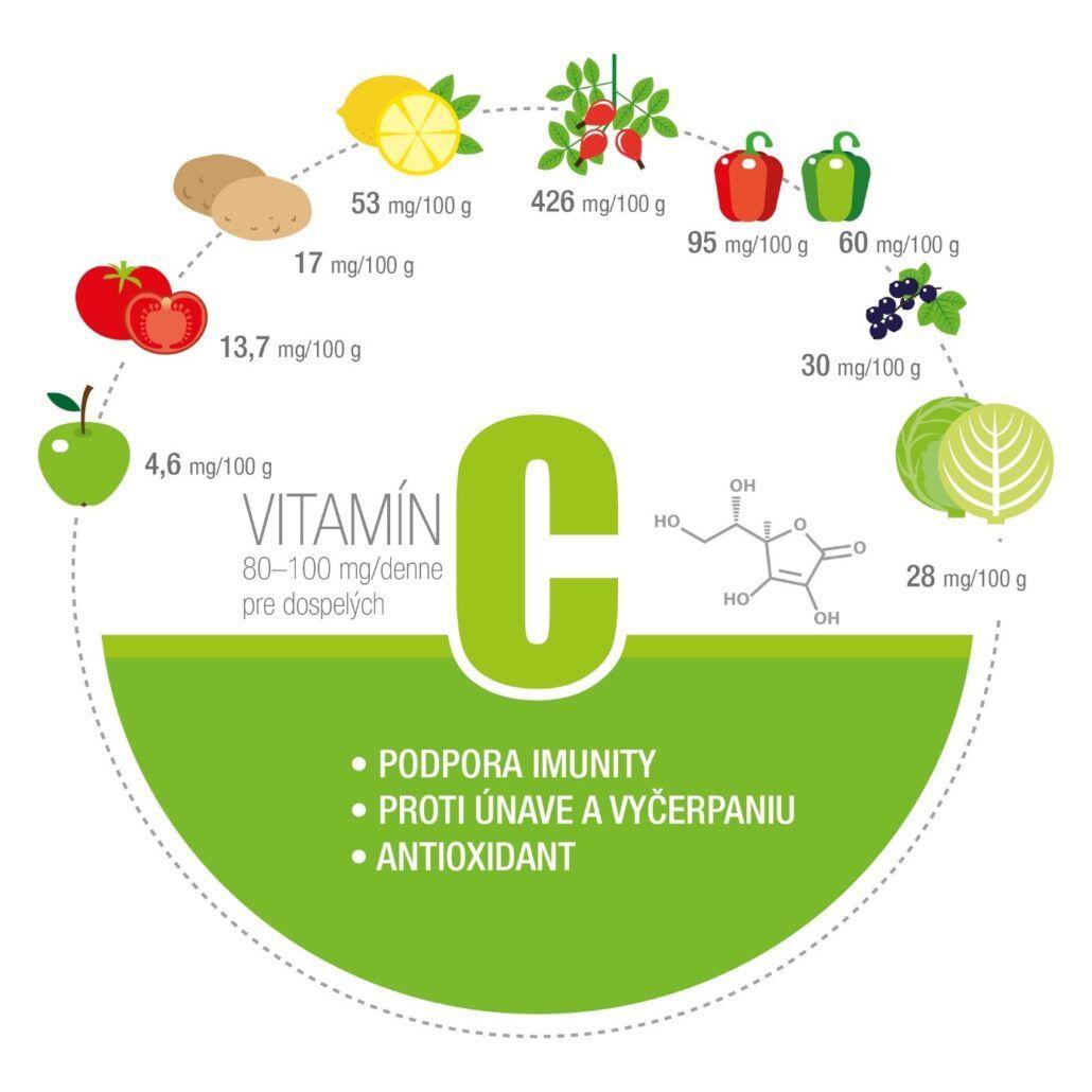 Vitamín C infografika - obsah vitamínu C